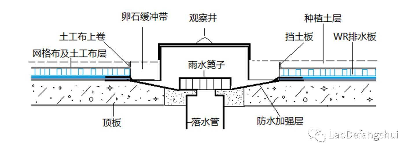 落水口部位铺设耐根排水板时候施工示意图