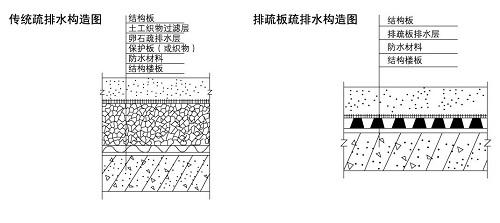 塑料排水板工作原理图